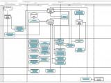Čia procesų ir procedūrų žemėlapis