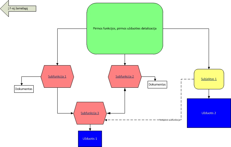 Funkcijos detalizacija