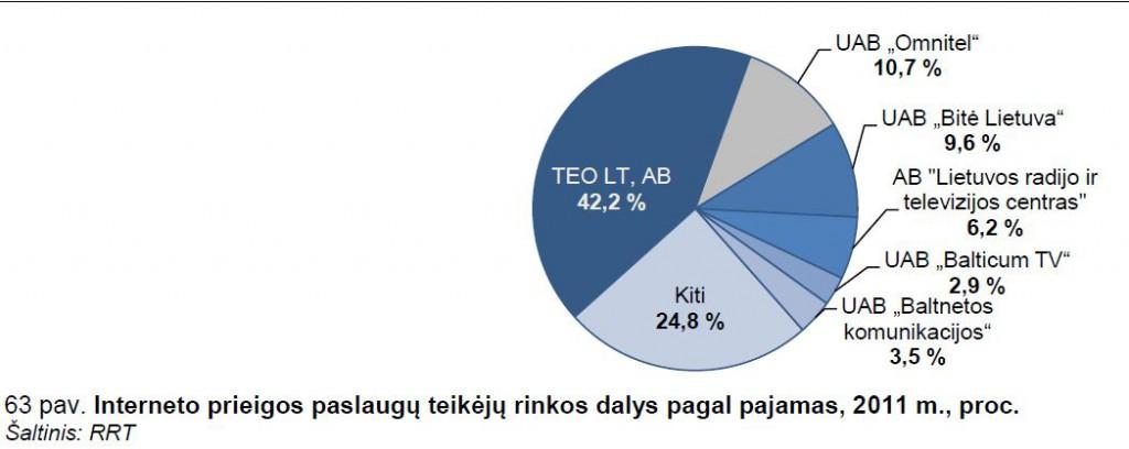 RRT 2011 metų statistika