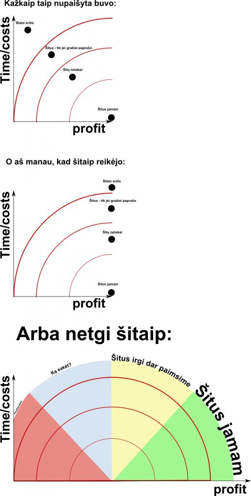 Profitas ir kostai