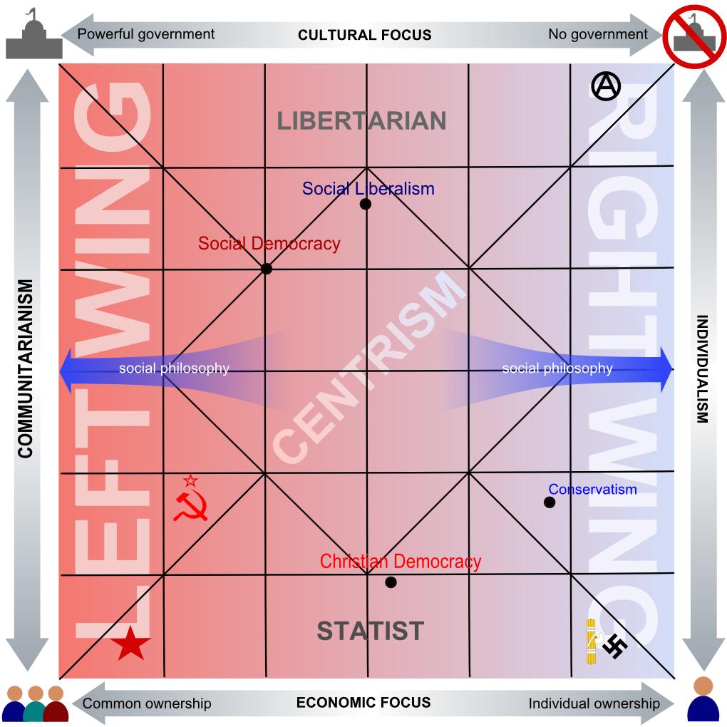 Štai tokią schemą nubraižė Camilo Sanchez. Šiam žmogui politinės ideologijos atrodo taip (iš http://commons.wikimedia.org). O kur čia padėtumėte lietuviškas politines jėgas?
