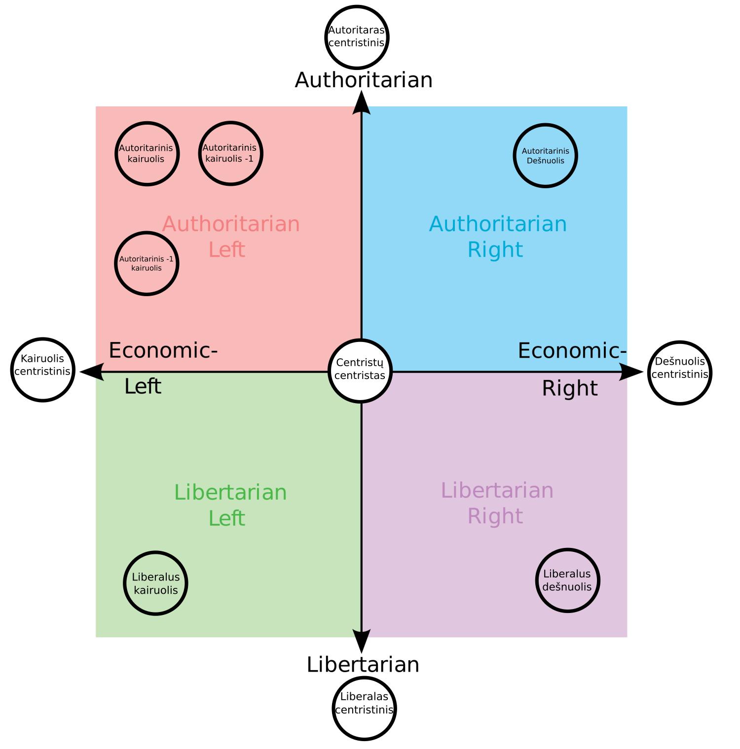 Čia sakykime vienos partijos politinis laukas.
